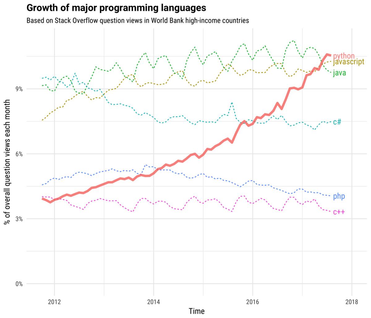 想稱霸世界之前,得先上有萬能瑞士軍刀之稱的Python課程